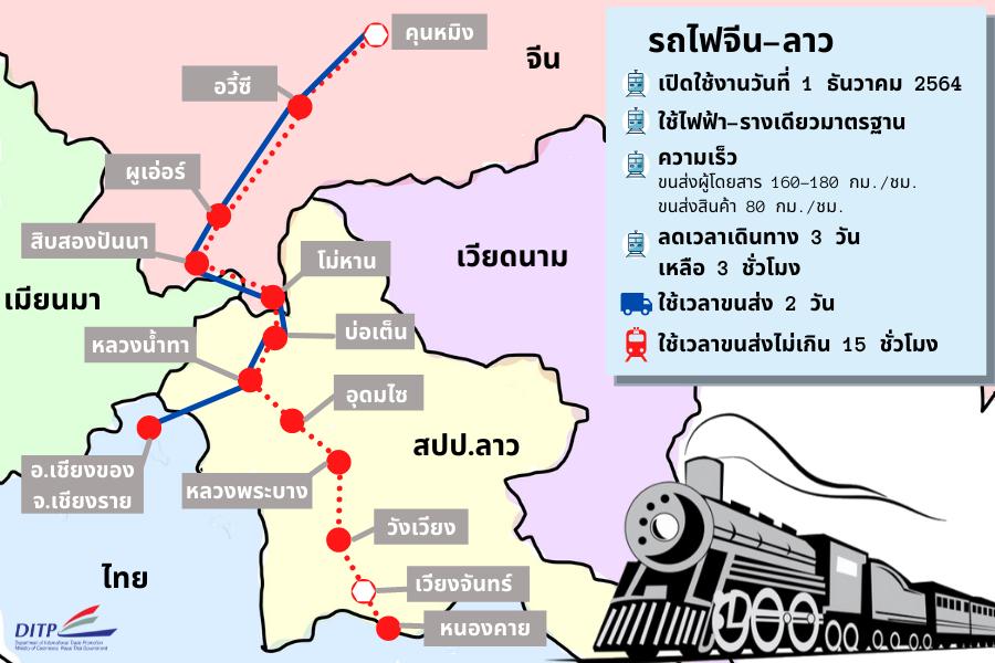 /posts/2021/08 :1628649251_รถไฟจีน-ลาว-2.png